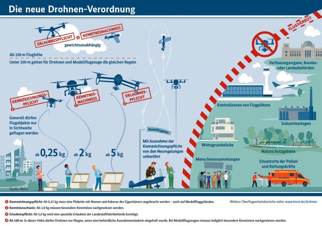 Die neue Drohnen-Verordnung 2017